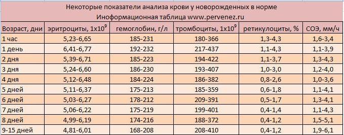 Анализ крови норма у младенцев Справка 001-ГС у 1-й Щемиловский переулок