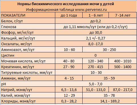 Показатели нормы общего анализа мочи у детей Справка 095 1-я улица Шелепихи
