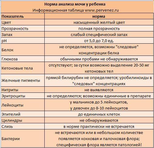 Нормы анализа мочи для детей до года медицинская справка в гибдд форма no 083/у-89